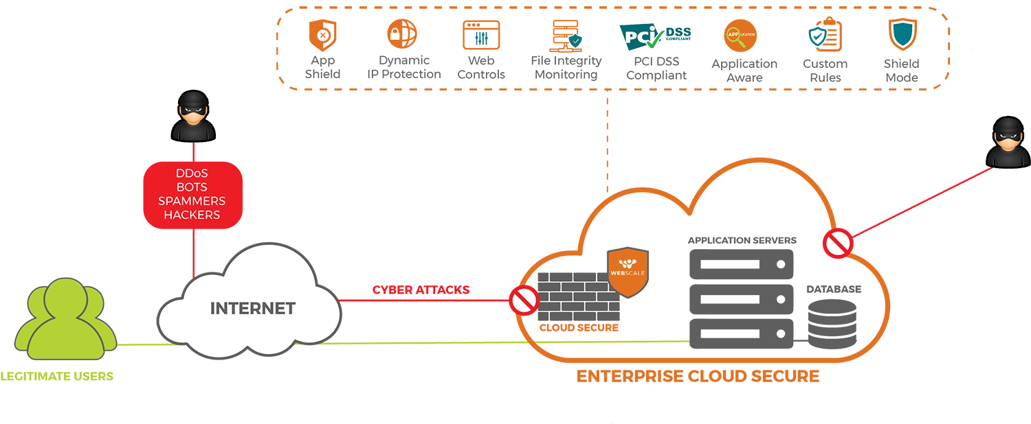 Enterprise cloud secure